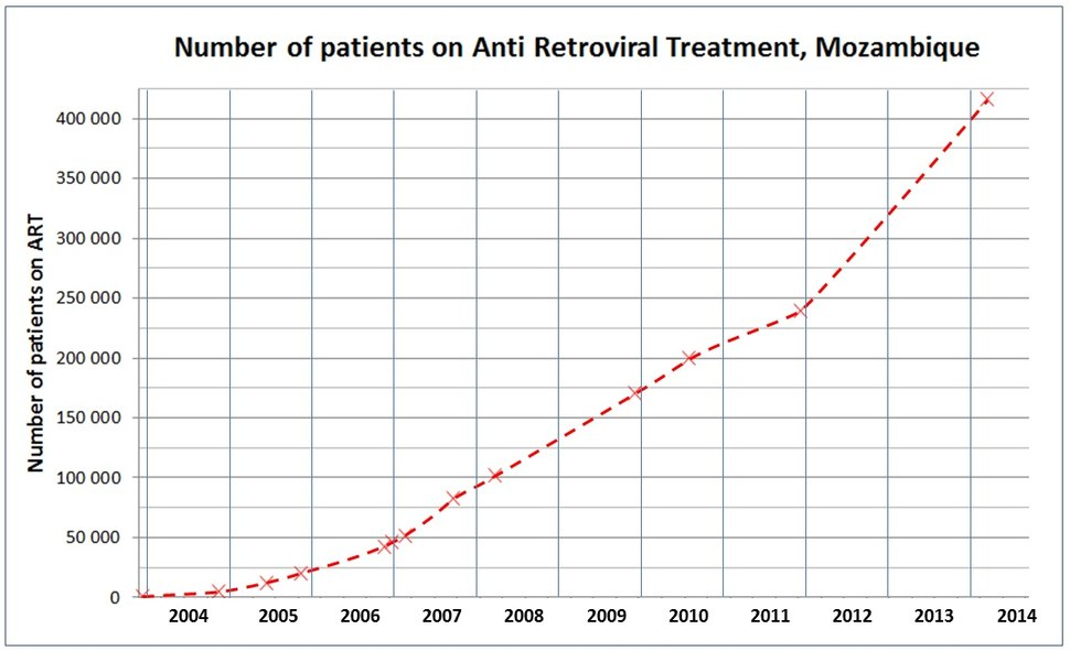 Number of patients on Anti Retroviral Treatment in Mozambique 2003-2011