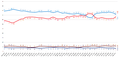 Opinion polling monthly average leading up to the Spanish general election, 2004.png