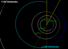 Orbit of 1132 Hollandia.png