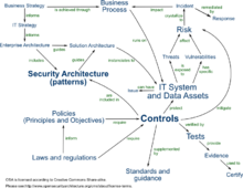 It Risk Management Wikipedia