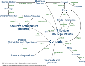IT risk - Relationships between IT security entity