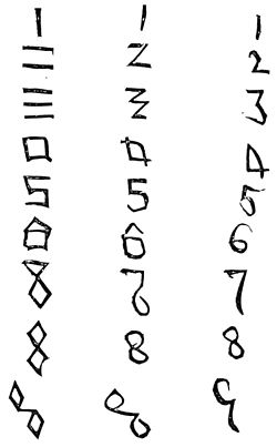 PSM V08 D395 Development of arabic numerals.jpg