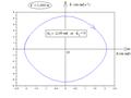 Pendule pesant simple - portrait de phase par intégration numérique.png