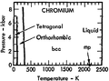 Phase diagram of chromium (1975).png
