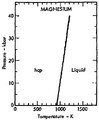Phase diagram of magnesium (1975).png