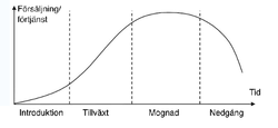 https://commons.wikimedia.org/wiki/File:Product_life-cycle_curve.jpg