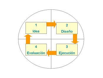 Proyecto Wikipedia La Enciclopedia Libre