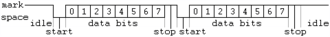 """Asynchronous serial communication - In this diagram, two bytes are sent, each consisting of a start bit, followed by eight data bits (bits 0-7), and one stop bit, for a 10-bit character frame.   The last data bit is sometimes used as a parity bit. The number of data and formatting bits, the order of data bits, the presence or absence of a parity bit, the form of parity (even or odd) and the transmission speed must be pre-agreed by the communicating parties. The """"stop bit"""" is actually a """"stop period""""; the stop period of the transmitter may be arbitrarily long. It cannot be shorter than a specified amount, usually 1 to 2 bit times. The receiver requires a shorter stop period than the transmitter. At the end of each character, the receiver stops briefly to wait for the next start bit. It is this difference which keeps the transmitter and receiver synchronized."""