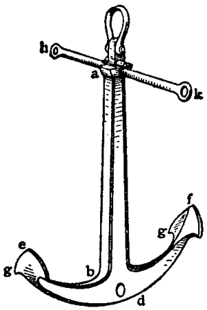 History of the anchor - Rodgers Anchor. The arms, de, df were formed in one piece, and were pivoted at the crown d on a bolt passing through the forked shank ab. The points or pees e, f, to the palms g were blunt.