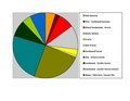 Sauk Co WI Pie Chart No Text Version.pdf