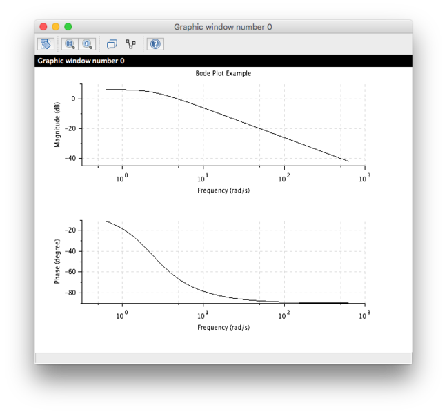 File:Scilab Bode Plot png - Wikimedia Commons