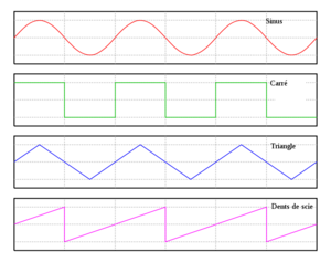 English: This shows several waveforms: sine wa...