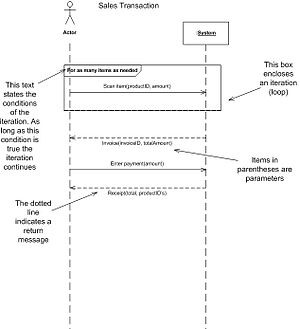 System sequence diagram - Overview