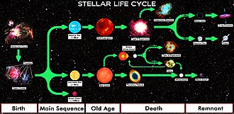 Stellar evolution - Complete chart of stellar evolution