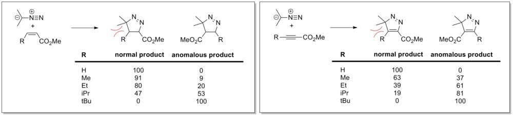 thesis on 1 3-dipolar cycloaddition