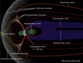 Structure of the magnetosphere arrows Workaround be.png
