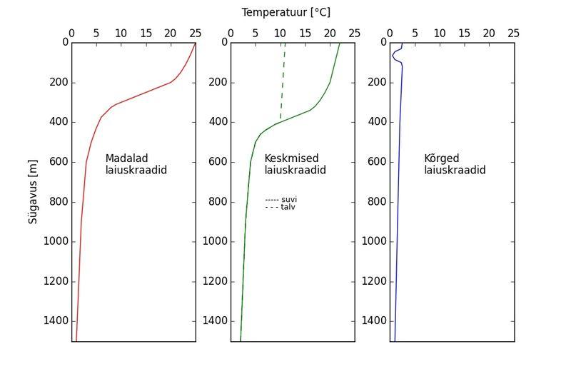 File:Tüüpilised termokliinid erinevatel laiuskraadidel.jpg