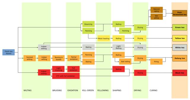 Pengolahan teh wikipedia bahasa indonesia ensiklopedia bebas diagram alir pengolahan teh ccuart Gallery