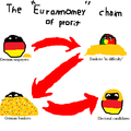"The ""Euromoney"" chain of profit.png"