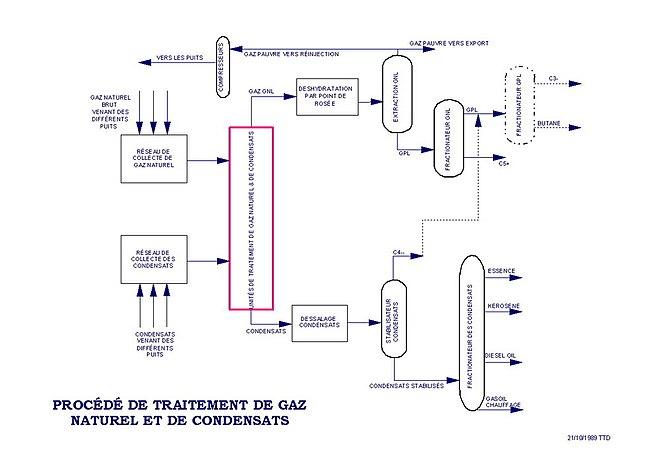 Installer le gaz de ville dans une maison avie home for Cout du gaz de ville