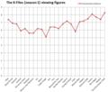 Txf season1 viewer graph2.png