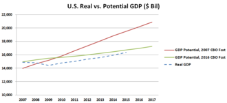 Economic stagnation - This chart compares U.S. potential GDP under two CBO forecasts (one from 2007 and one from 2016) versus the actual real GDP.  It is based on a similar diagram from economist Larry Summers from 2014.