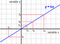 Variables proporcionals.png