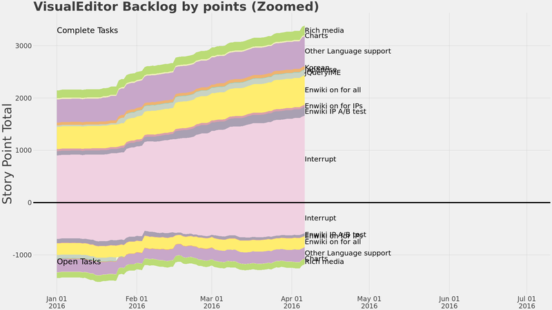 Ve backlog burnup points zoom.png