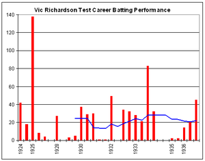 Vic Richardson - Vic Richardson's Test career batting graph.