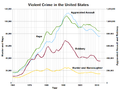 Violent Crime in the United States.png