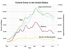 a comparison of uniform crime reportucr and the national crime victimization survey ncvs Recent research has compared male and female trends in violent offending in  uniform crime report (ucr) arrest data with similar trends derived from  tion  survey (ncvs) and has concluded that the two data sources pro-  victims'  reports of the sex/gender of offenders from the national crime survey.