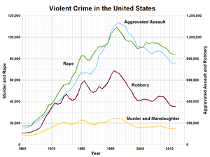 Violent crime - Image: Violent Crime in the United States