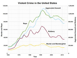Violent crime - Violent crime in the United States per the Uniform Crime Report (UCR).