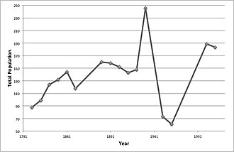 Westley, Suffolk - Total population of Westley, as reported by the Census of Population from 1881 to 2011