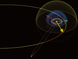 Light-second - The yellow shell indicating one light-day distance from the Sun compares in size with the positions of Voyager 1 and Pioneer 10 (red and green arrows respectively). It is larger than the heliosphere's termination shock (blue shell) but smaller than Comet Hale-Bopp's orbit (faint orange ellipse below). Click on the image for a larger view and links to other scales.
