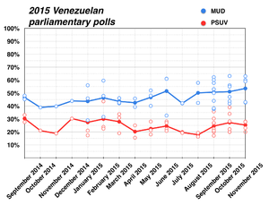 Venezuelan parliamentary election, 2015 - The blue line represents percentage that favor MUD. The red line represents percentage that favor PSUV. Unfilled dots represent individual results of the polls seen below.