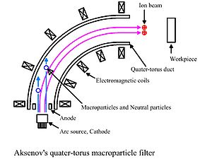 Cathodic arc deposition - Aksenov Quarter-torus duct macroparticle filter using plasma optical principles which was developed by A. I. Morozov