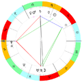Astrological Chart Example.png