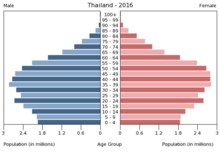 Demographics of Thailand - Wikipedia