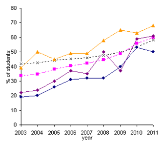 Academic achievement - Chart of comparative performance in GCSE results.