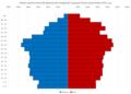 Bjelovar-Bilogora County Population Pyramid Census 2011 HRV.png