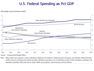 United States federal budget - CBO projections of U.S. Federal spending as % GDP 2014-2024