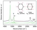 Carbon Raman spectrum.png