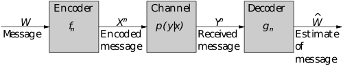 Comm Channel.svg