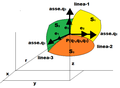 Coordinate curvilinee ortogonali.png