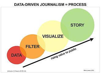 Data-driven journalism - The data-driven journalism process.