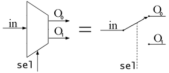 Multiplexer - Schematic of a 1-to-2 Demultiplexer. Like a multiplexer, it can be equated to a controlled switch.