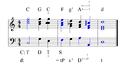 Diatonische Modulation C-d über F-02a.png