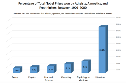 Distribution of atheists, agnostics, and freethinkers in Nobel Prizes between 1901-2000. Distribution of Atheists, agnostics, and Freethinkers in Nobel Prizes between 1901-2000.png