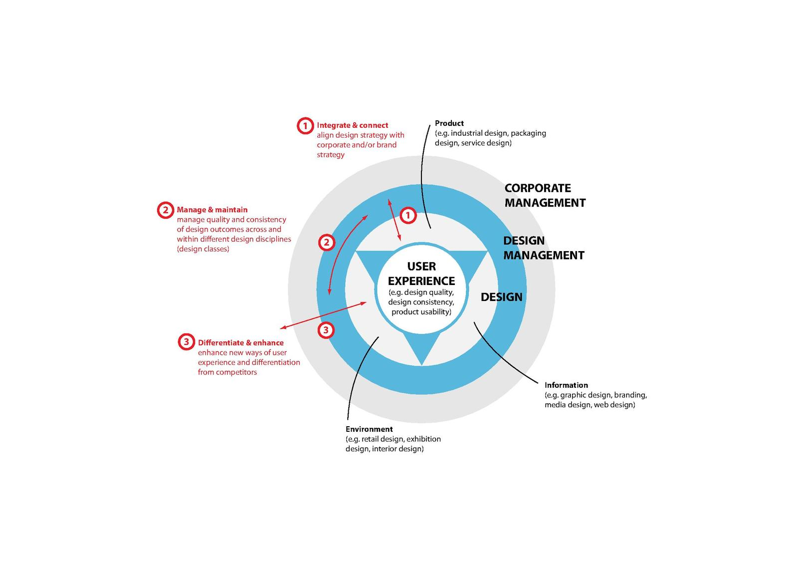 corporate strategy organization design Accenture strategy offers business strategy, technology strategy and operations strategy services that drive value, shape new businesses and design operating models for the future learn more.